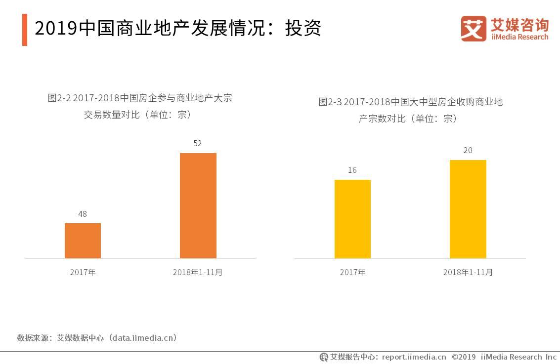 中国房地产行业数据分析:2018年商业地产的大宗交易近90宗