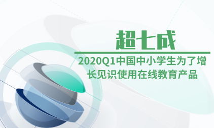 在线教育行业数据分析:2020Q1超七成中国中小学生为了增长见识使用在线教育产品