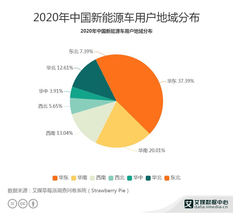 2020年中国新能源车用户地域分布
