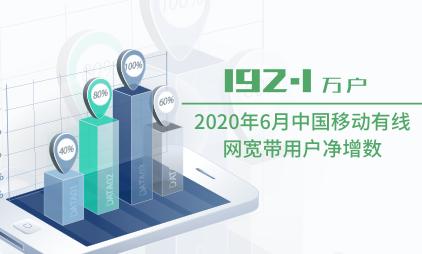 通信运营行业数据分析:2020年6月中国移动有线网宽带用户净增数为192.1万户
