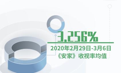电视剧行业数据分析:2020年2月29日-3月6日《安家》收视率均值为3.256%