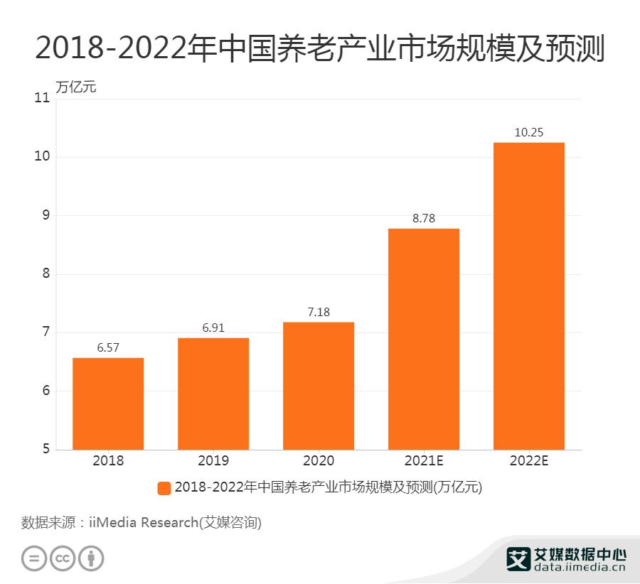 2022年中国养老产业市场规模有望达10.25万亿元