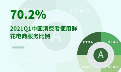鲜花电商行业数据分析:2021Q1中国消费者使用鲜花电商服务比例为70.2%