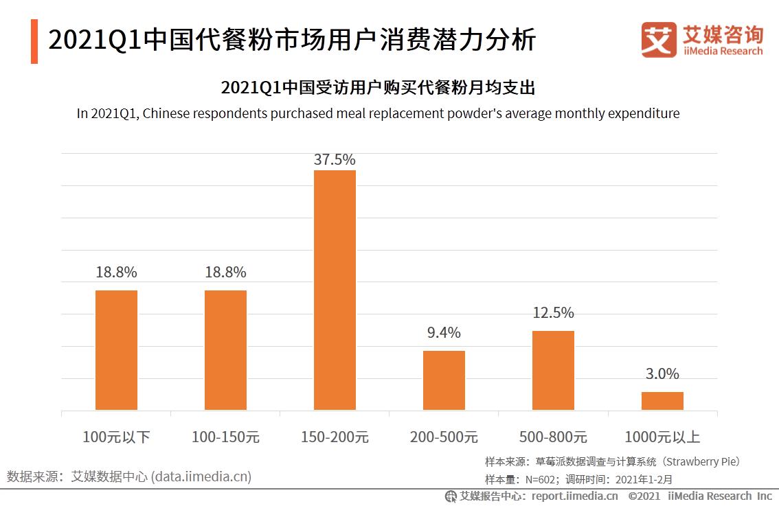 2021Q1中国代餐粉市场用户消费潜力分析