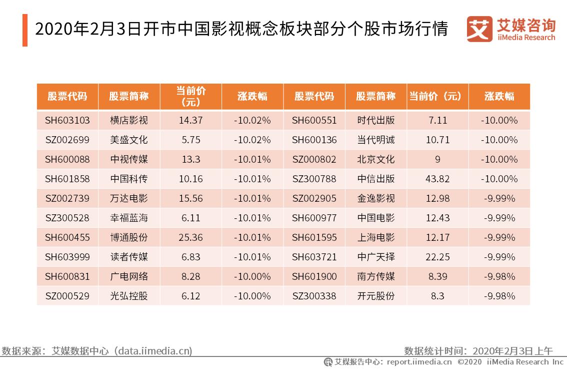 2020年2月3日开市中国影视概念板块部分个股市场行情