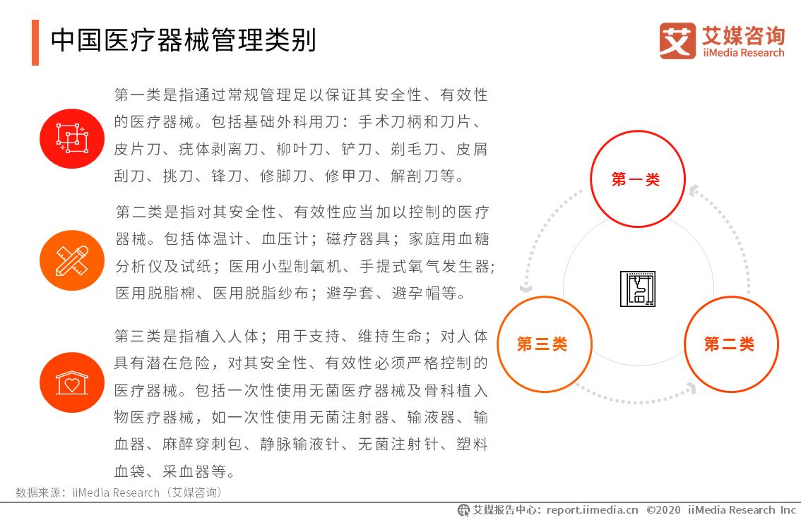 中国医疗器械管理类别