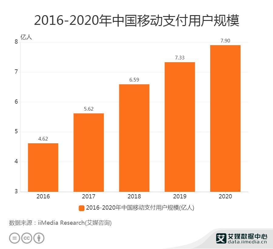 2016-2020年中国移动支付用户规模