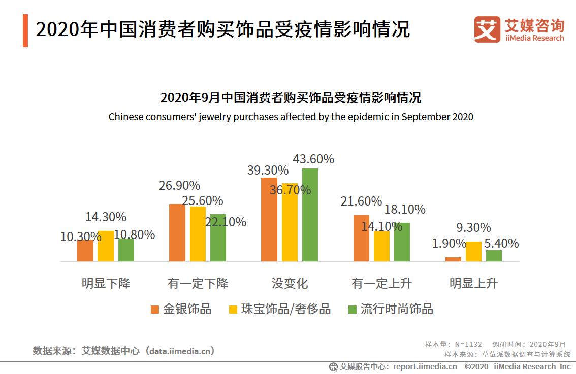 2020年中国消费者购买饰品受疫情影响情况