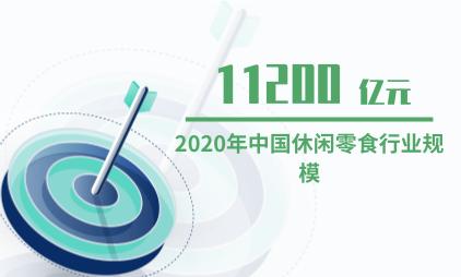 休闲食品行业数据分析: 2020年中国休闲食品电商市场销售额预计达11200亿元