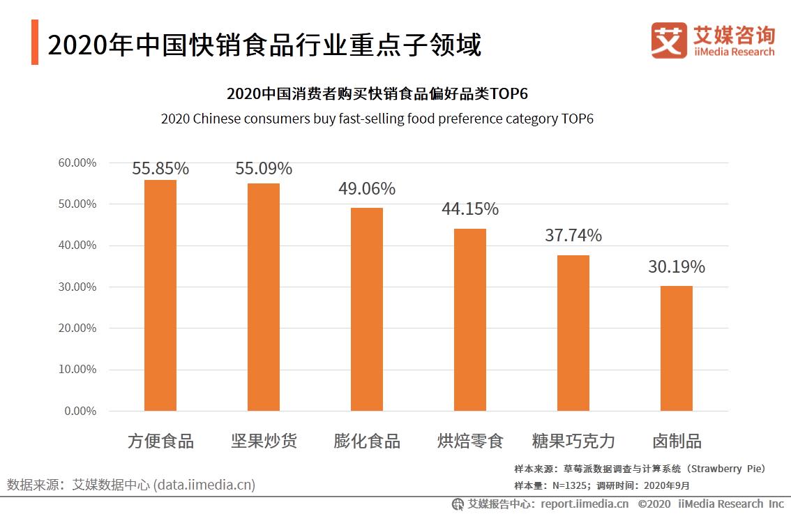 2020年中国快销食品行业重点子领域