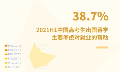 留学市场数据分析:2021H1中国38.7%高考生出国留学主要考虑对就业的帮助