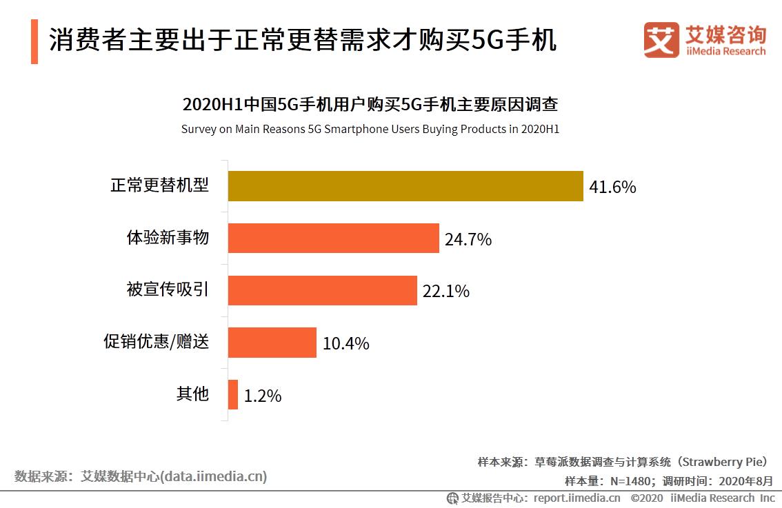 消费者主要出于正常更替需求才购买5G手机