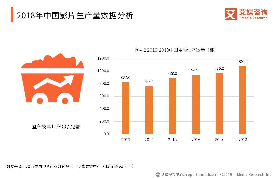 中国电影产业数据分析:2018年中国国产影片生产量涨至1082.0部,故事片占据83.3%。