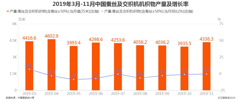 2019年3-11月中国蚕丝及交织机机织物产量及增长率