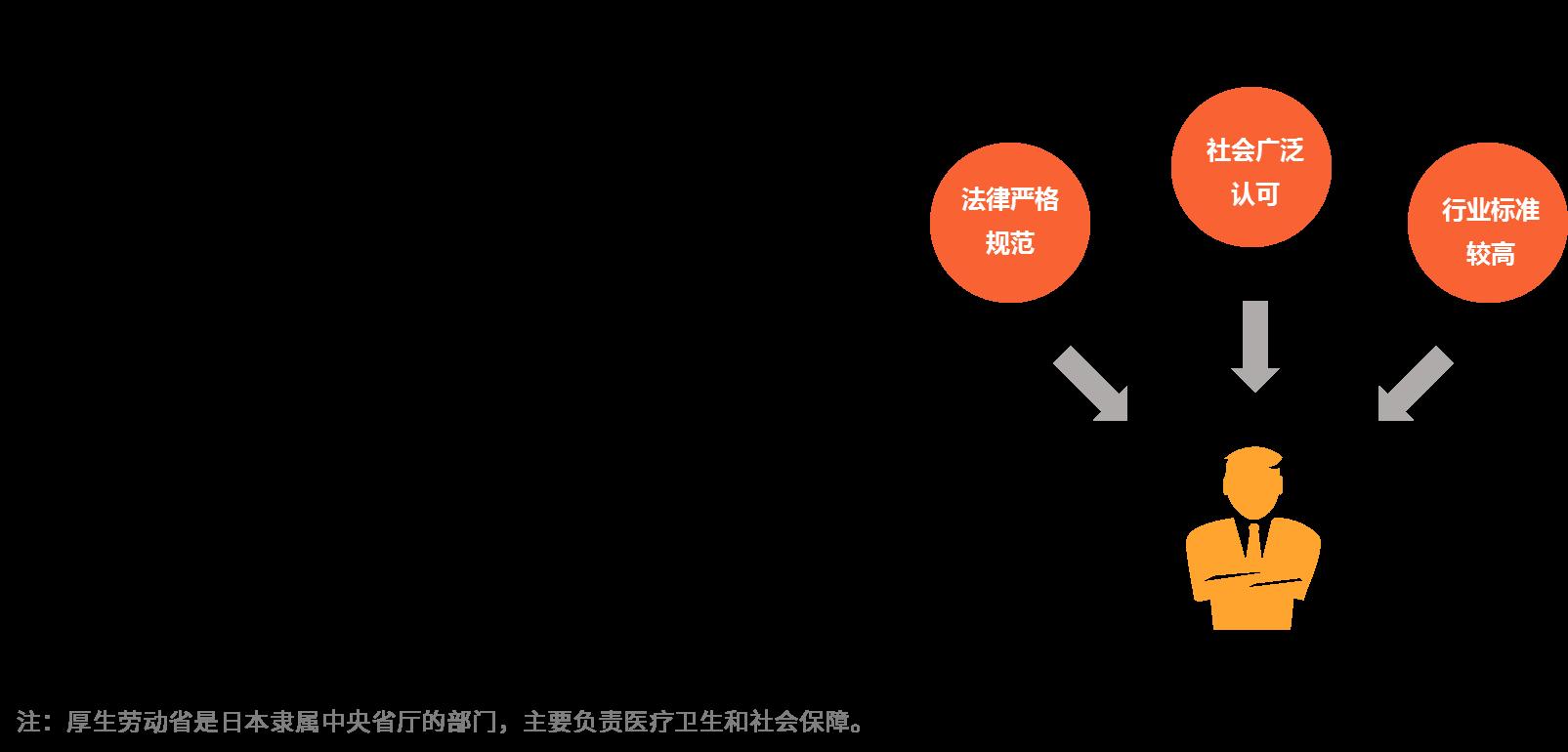 2019全球家政服务市场分析及中国家政行业前景预判