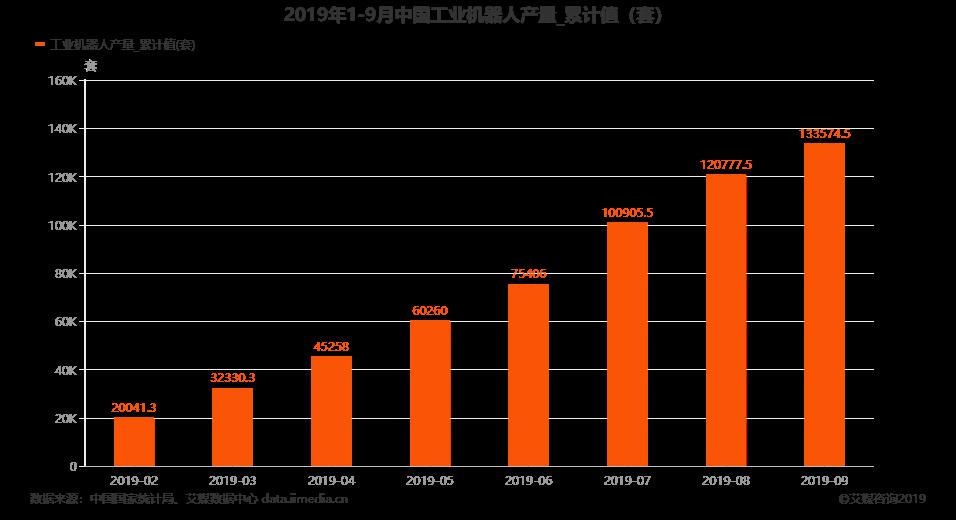 中國工業機器人產量