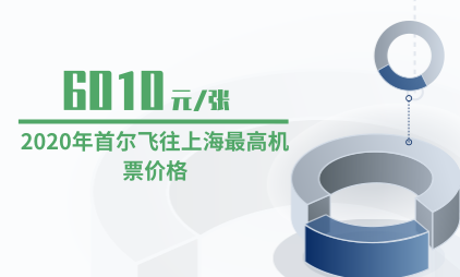 航空行业数据分析:2020年首尔飞往上海最高机票价格为6010元/张