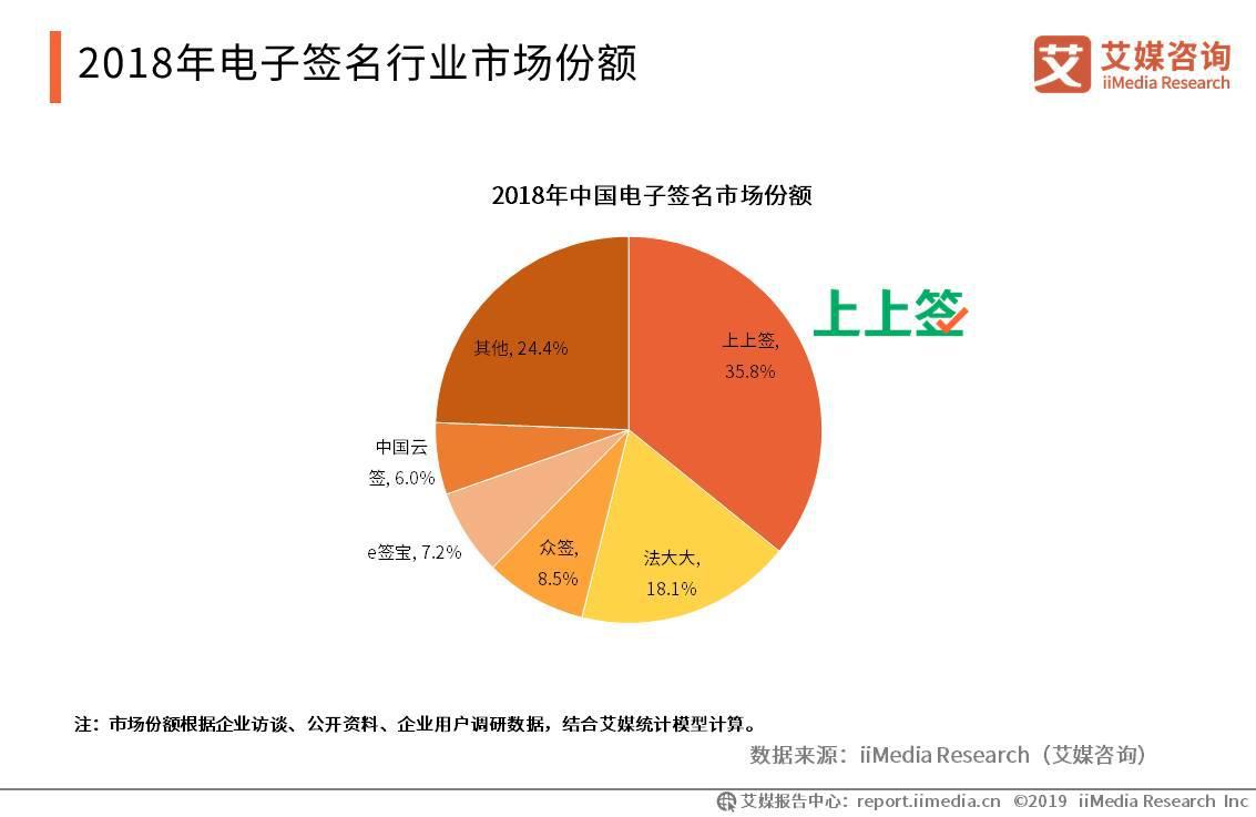 2018年电子签名行业市场份额:上上签领跑,占比达35.8%