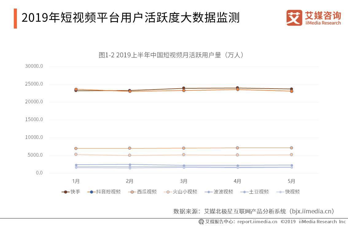2019中国短视频电商行业现状、运营模式及发展趋势分析