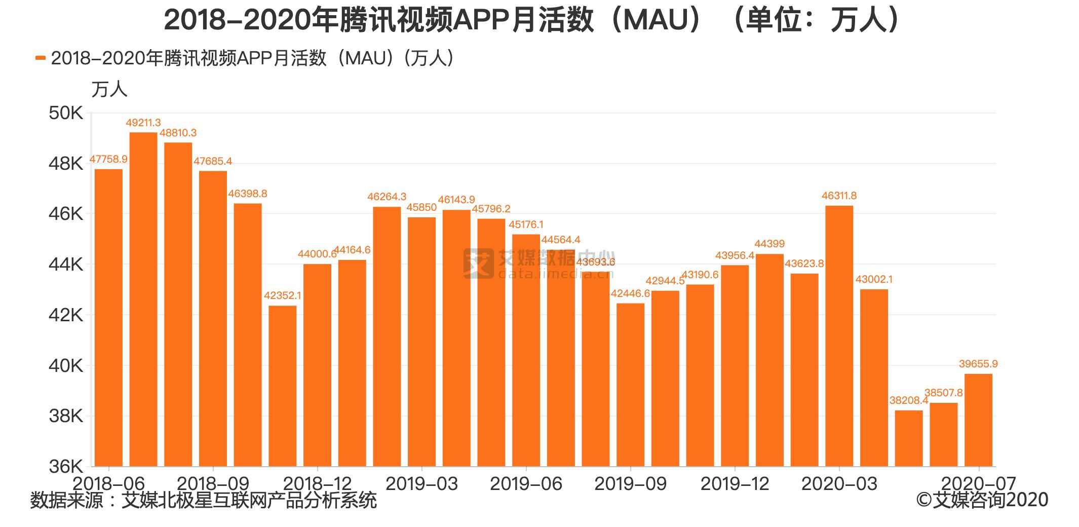 2018-2020年腾讯视频APP月活数(MAU)(单位:万人)