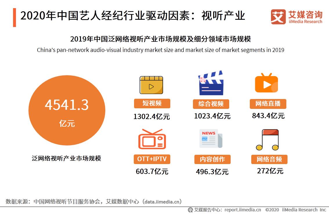 2020年中国艺人经纪行业驱动因素:视听产业