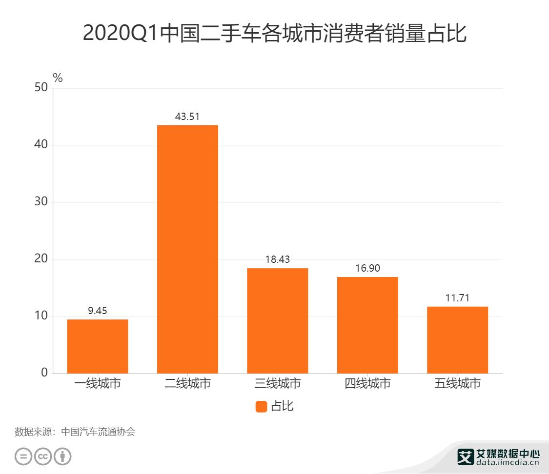 2020Q1中国二手车各城市消费者销量占比(单位:%)