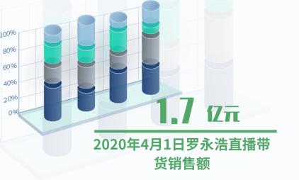 电商行业数据分析:2020年4月1日罗永浩直播带货销售额超1.7亿元