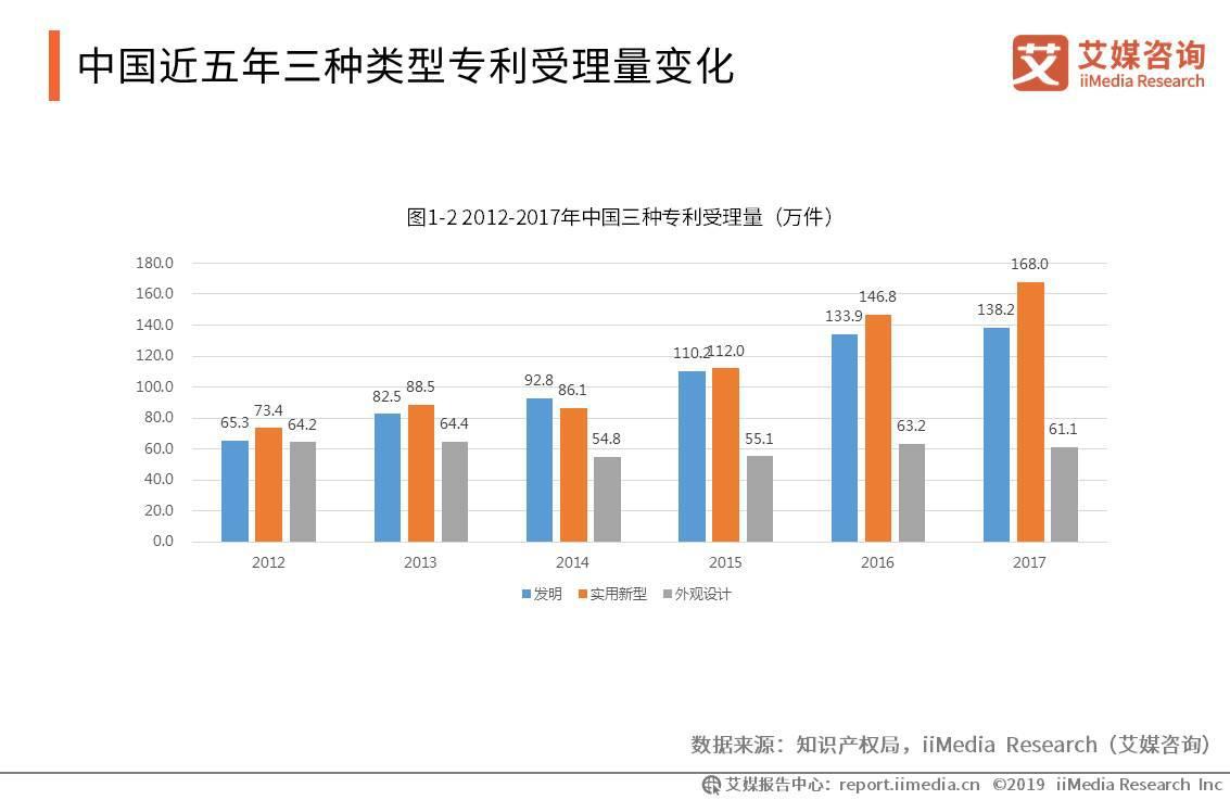 2012-2017年中国三种专利受理量