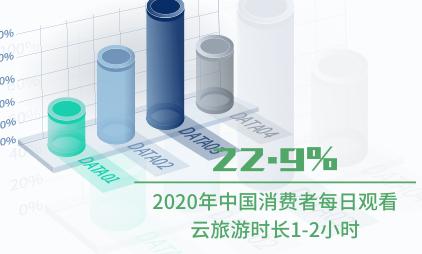 旅游行业数据分析:2020年中国22.9%消费者每日观看云旅游时长1-2小时