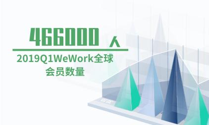 共享办公行业数据分析:2019Q1WeWork全球会员数量为466000人