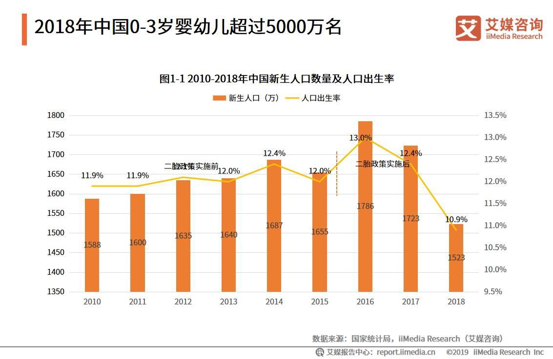 2018年中国0-3岁婴幼儿超过5000万名
