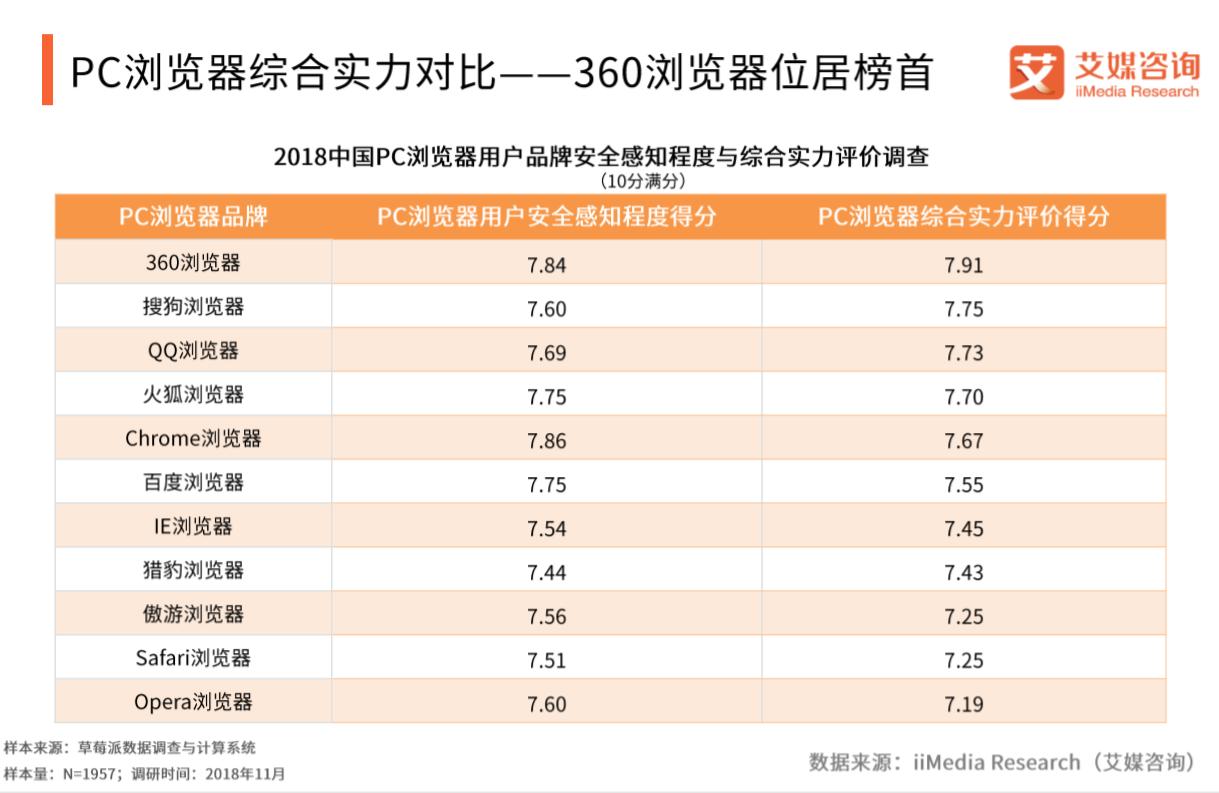 2018中国PC浏览器综合实力排行榜:360、搜狗位居前二