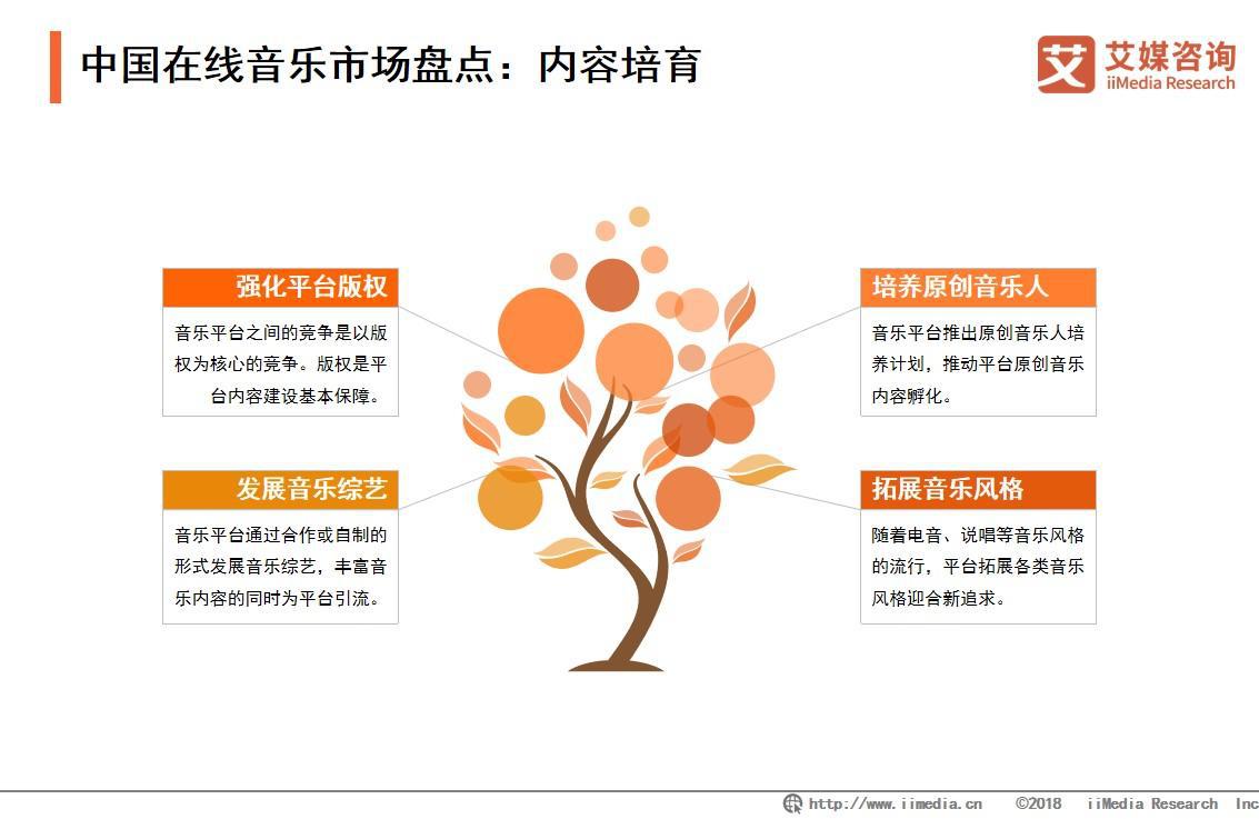 中国在线音乐市场盘点
