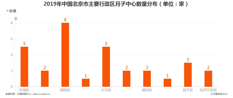 2019年中国北京市主要行政区月子中心数量分布