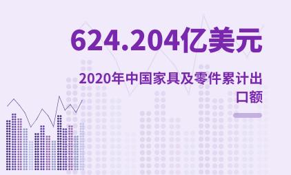 家居行业数据分析:2020年中国家具及零件累计出口额达624.204亿美元