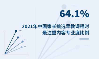 婴幼早教行业数据分析:2021年中国64.1%家长挑选早教课程时最注重内容专业度
