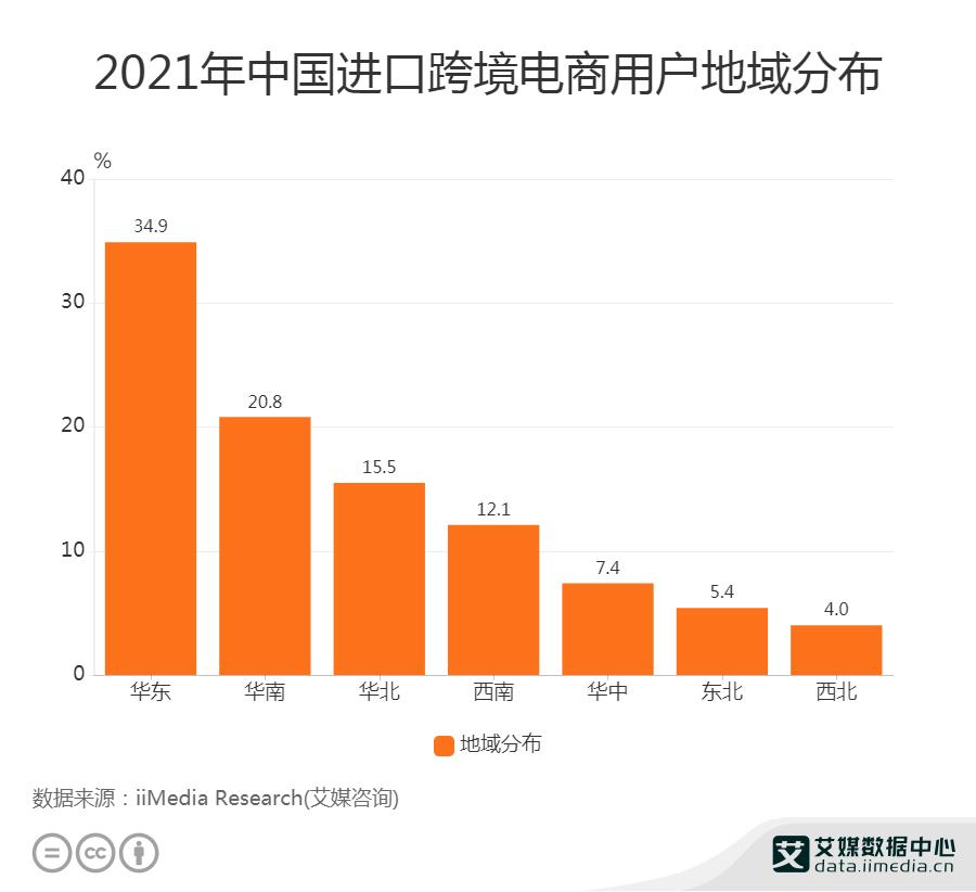 2016-2020年中国海淘用户规模