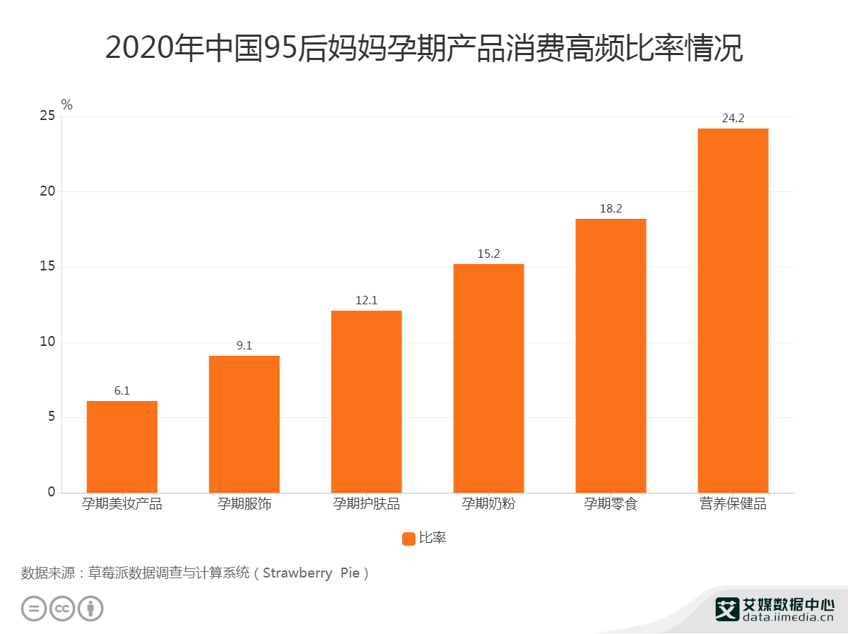 2020中国95后妈妈孕期美妆产品高频消费人数为6.1%