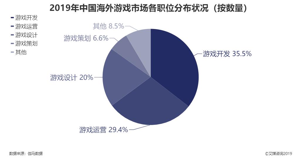2019年中国海外游戏市场各职位分布状况
