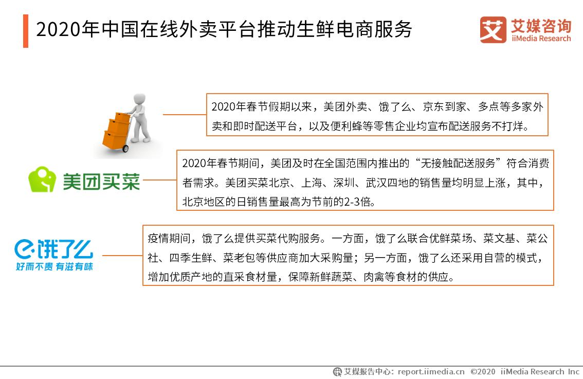 2020年中国在线外卖平台推动生鲜电商服务