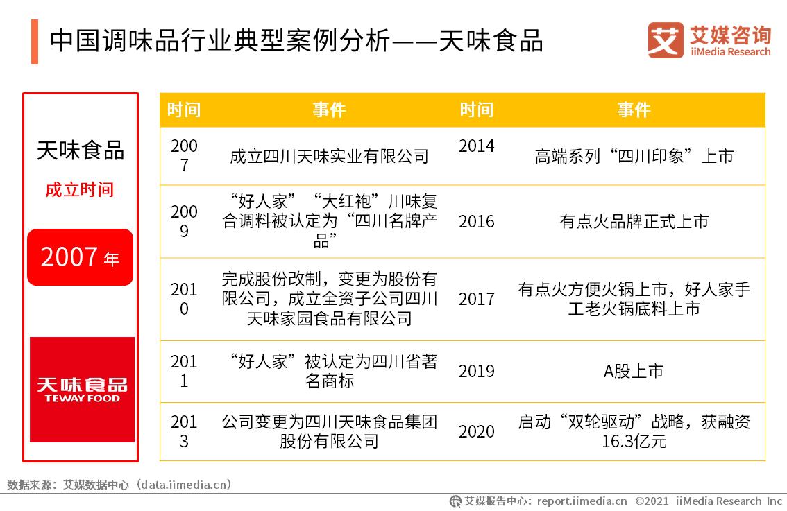 中国调味品行业典型案例分析——天味食品