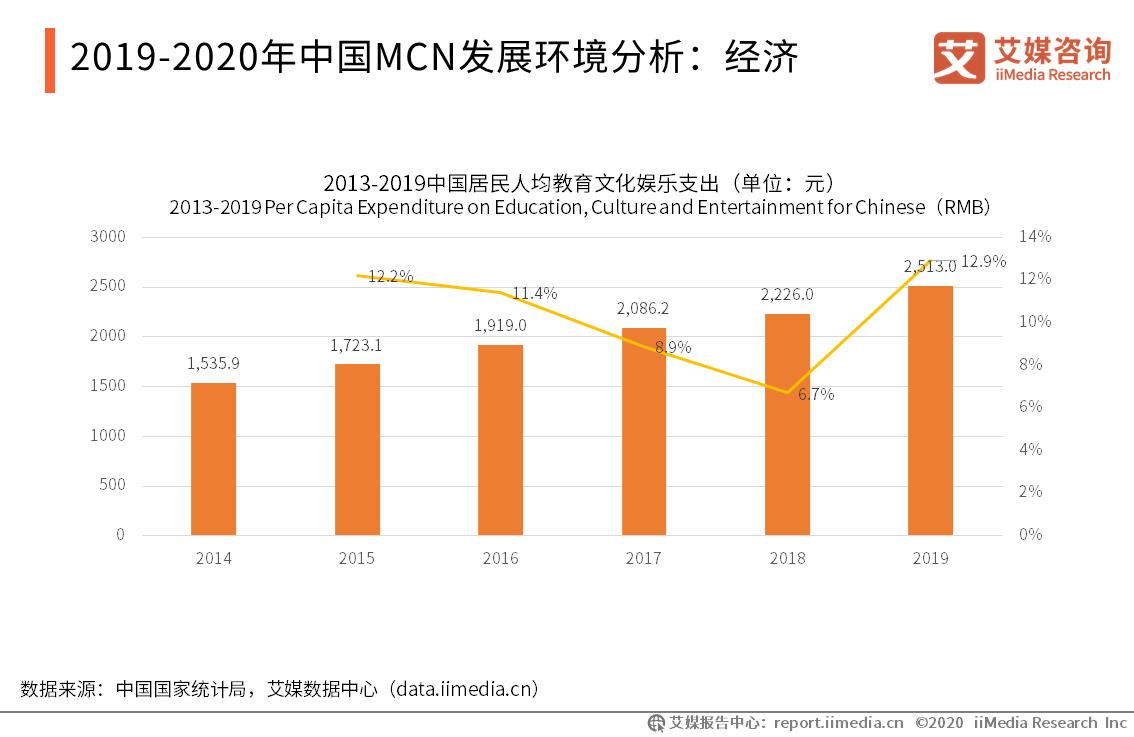 2019-2020年中国MCN发展环境分析:经济