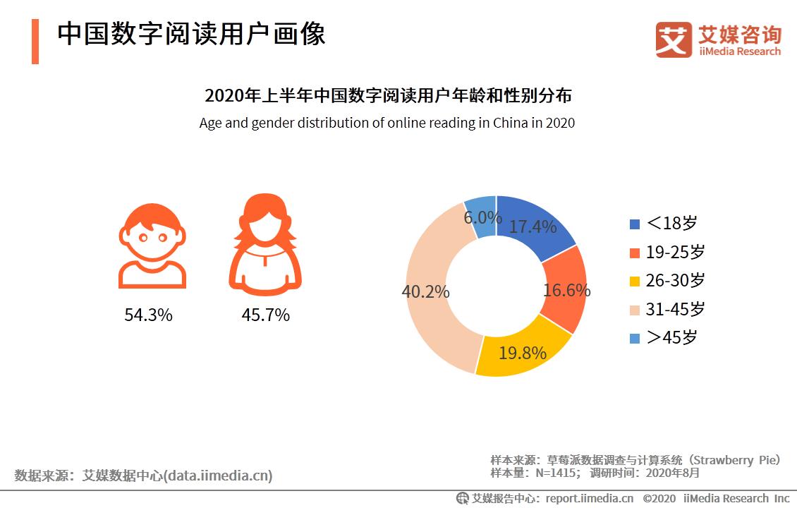 中国数字阅读用户画像