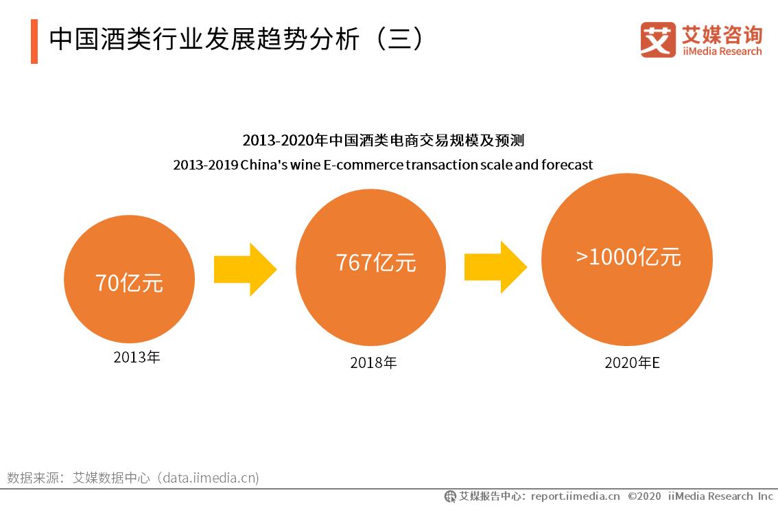 2013-2020年中国酒类电商交易规模及预测