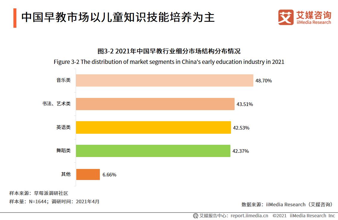 中国早教市场以儿童知识技能培养为主