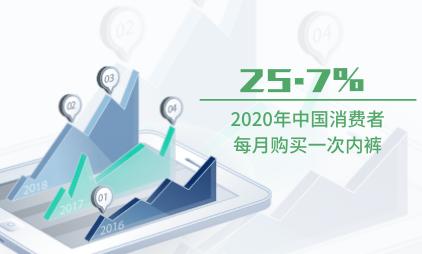 内衣行业数据分析:2020年中国25.7%消费者每月购买一次内裤