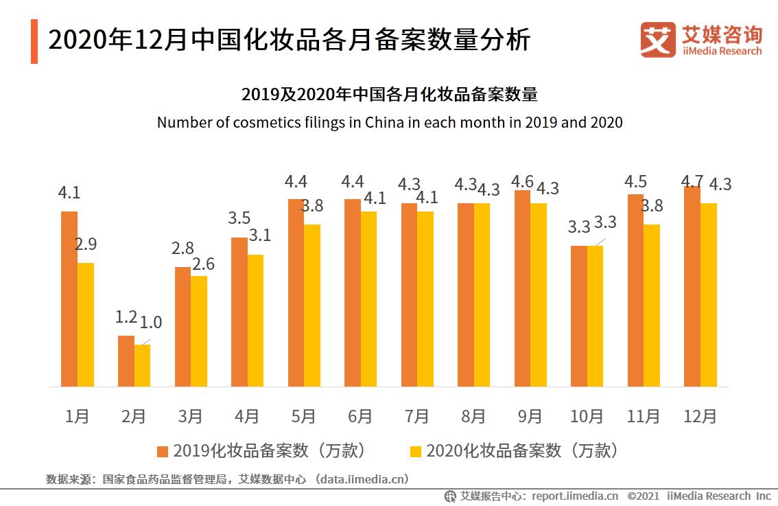 2020年12月中国化妆品各月备案数量分析