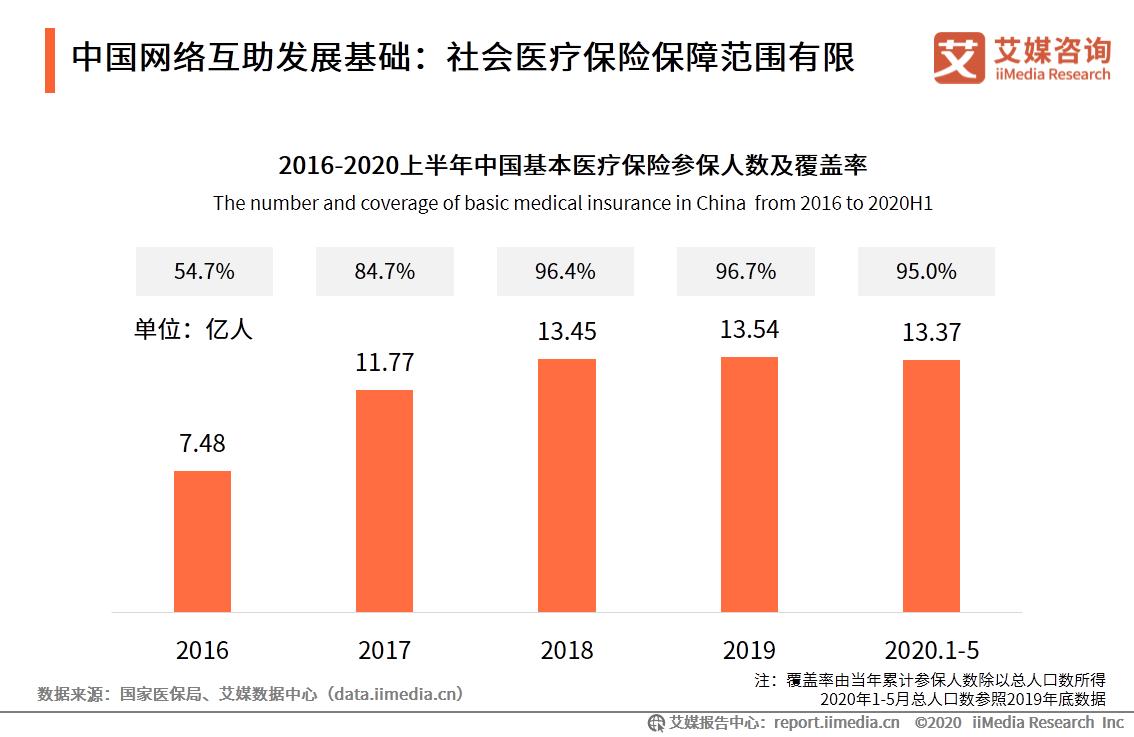 中国网络互助发展基础:社会医疗保险保障范围有限