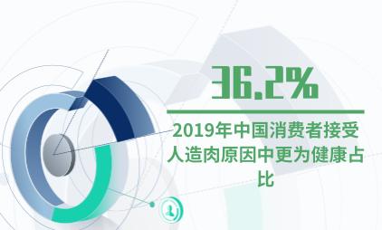人造肉行业数据分析:2019年中国消费者接受人造肉原因中更为健康占比36.2%