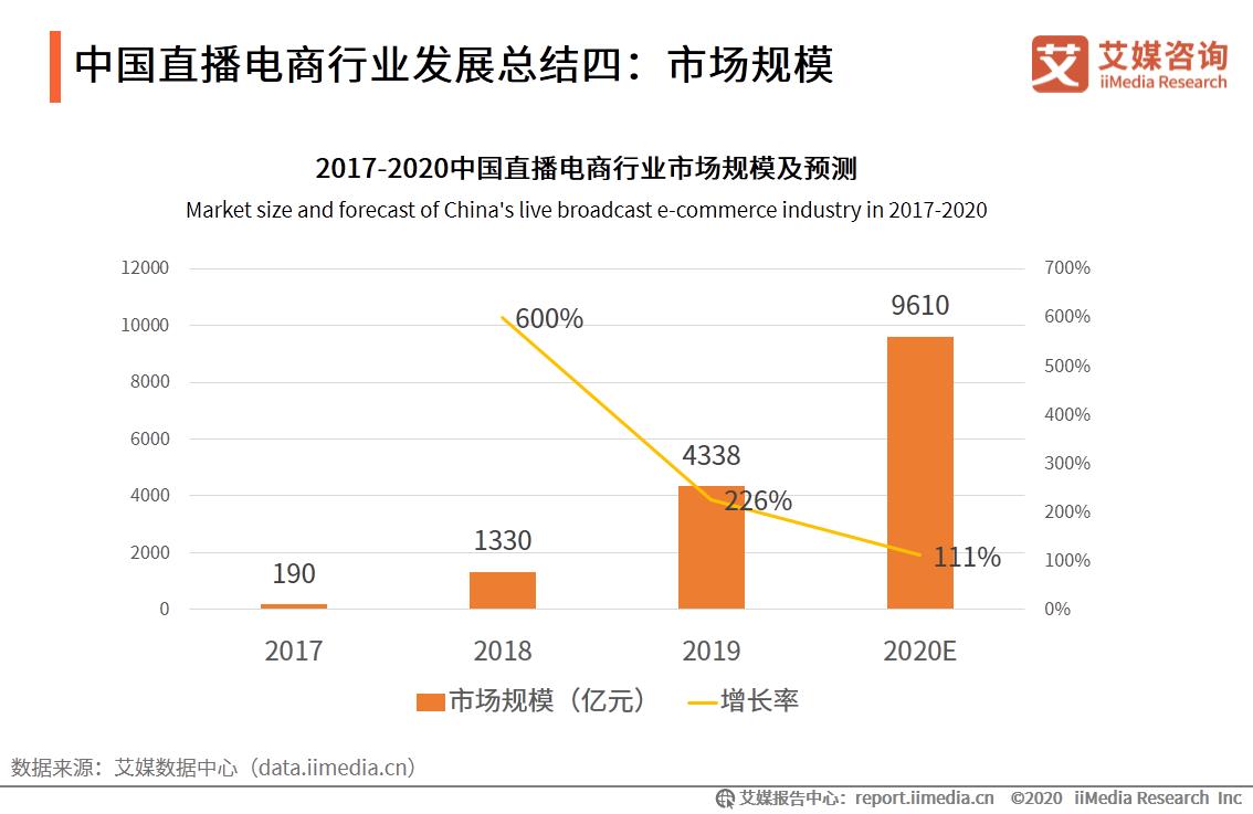 中国直播电商行业发展总结四:市场规模